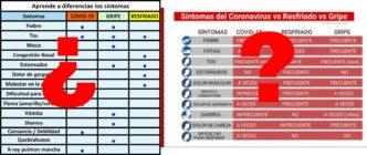 Síntomas de la COVID-19 y por qué debes tener cuidado con las tablas que comparan sus síntomas con la gripe y el catarro