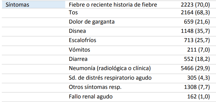 Síntomas dolor en las articulaciones diarrea fiebre