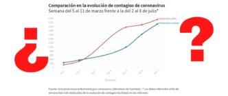 Por qué esta gráfica que compara los casos confirmados de COVID-19 en marzo y julio no indica que el coronavirus avance en España al mismo ritmo que antes del estado de alarma