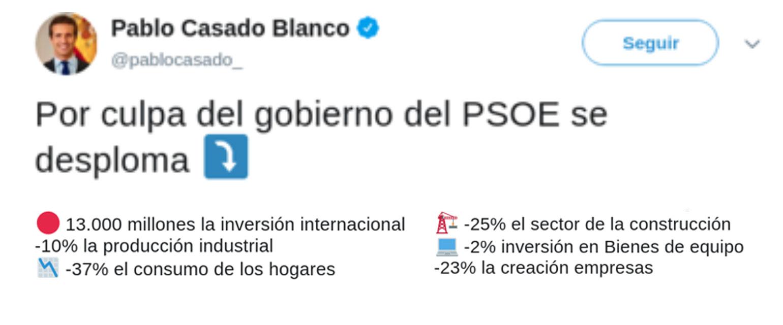 a62010edce6 Las cifras falsas y los datos mal utilizados de Pablo Casado sobre la  economía con el Gobierno del PSOE