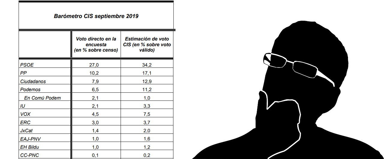 Encuestas electorales: Qué podemos creernos y qué no