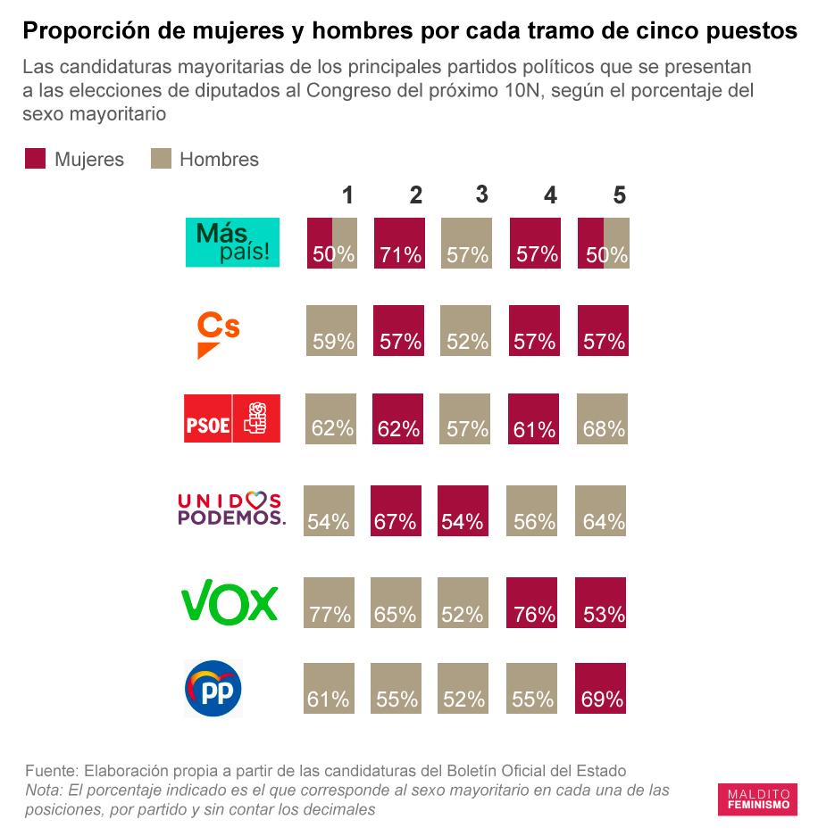 VOX y PSOE, los partidos con menos presencia femenina en las cabezas de lista*